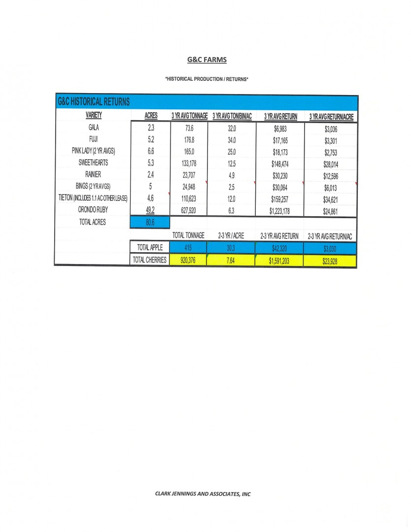 G & C ORCHARDS / ORONDO / $3,800,000 9